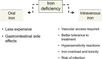 Hepcidin in chronic kidney disease anemia - ScienceDirect