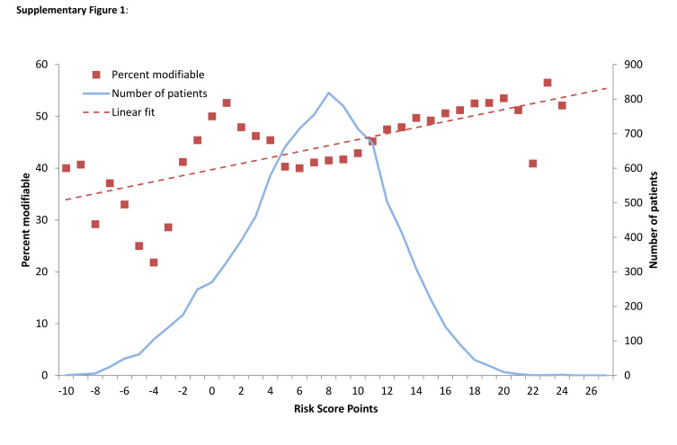 Development and validation of a predictive mortality risk