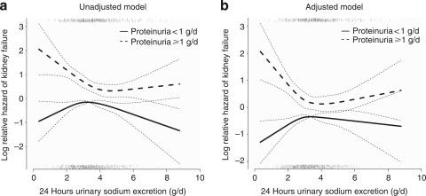 Urinary Sodium Excretion And Kidney Failure In Nondiabetic Chronic Kidney Disease Sciencedirect