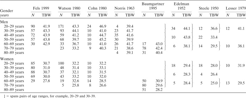 Total body water data for white adults 18 to 64 years of age