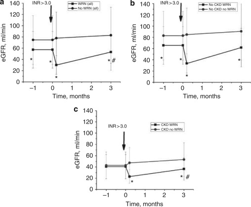 Warfarin Related Nephropathy Occurs In Patients With And Without Chronic Kidney Disease And Is Associated With An Increased Mortality Rate Sciencedirect