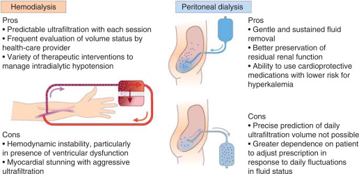 Choice Of Dialysis Modality Sciencedirect