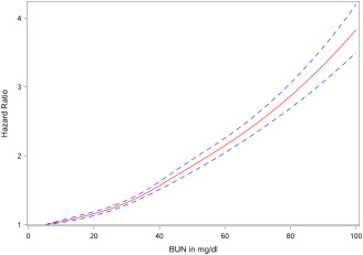 Higher blood urea nitrogen is associated with increased risk of