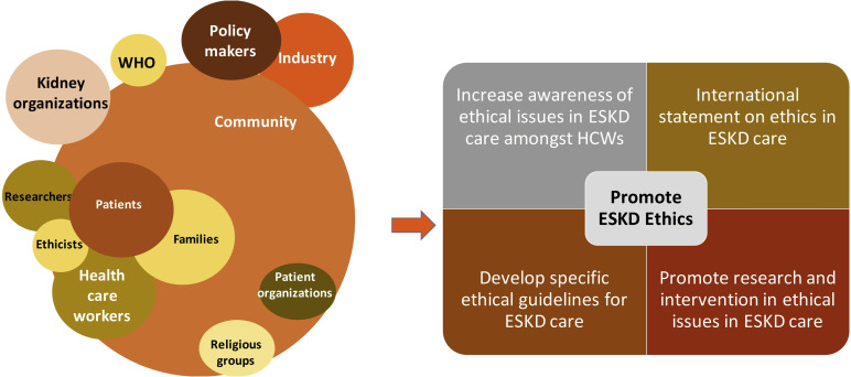 Increasing access to integrated ESKD care as part of