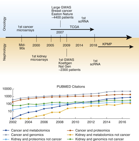 Big science and big data in nephrology - ScienceDirect