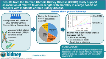 Results From The German Chronic Kidney Disease Gckd Study Support Association Of Relative Telomere Length With Mortality In A Large Cohort Of Patients With Moderate Chronic Kidney Disease Sciencedirect
