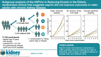Subgroup Analysis Of The Aspirin In Reducing Events In The Elderly Randomized Clinical Trial Suggests Aspirin Did Not Improve Outcomes In Older Adults With Chronic Kidney Disease Sciencedirect