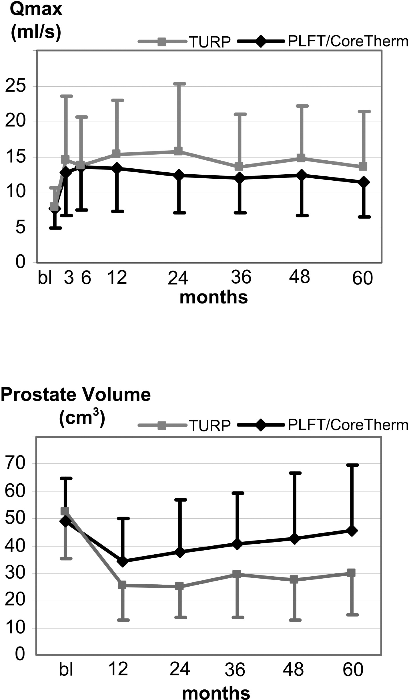 Five-Year Follow-up of Feedback Microwave Thermotherapy Versus TURP