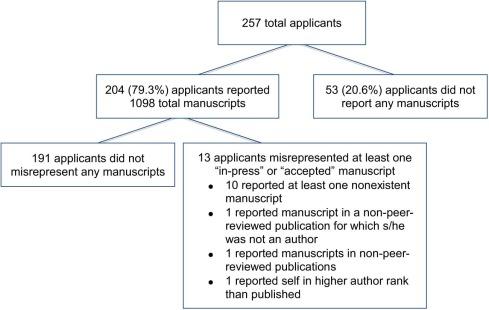 Prevalence of Research Publication Misrepresentation Among Urology