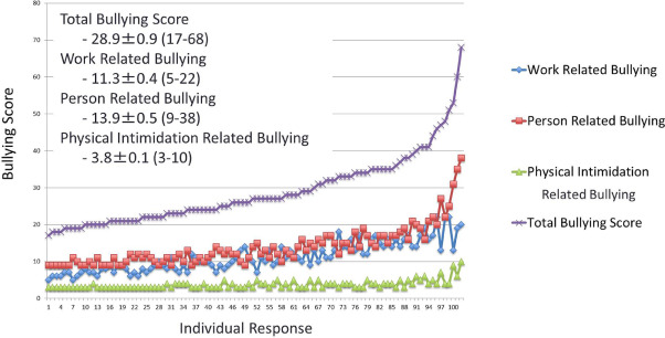 Workplace Bullying of Urology Residents: Implications for