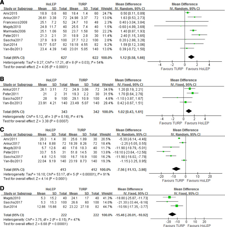 A Systematic Review and Meta-analysis of Efficacy and Safety