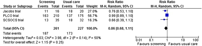 Risks And Benefits Of Screening Asymptomatic Women For Ovarian Cancer A Systematic Review And Meta Analysis Sciencedirect