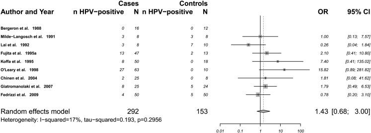 does hpv cause endometrial cancer virusuri fergek chemprogramok