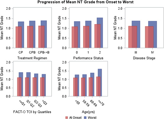 Neurotoxicity in ovarian cancer patients on Gynecologic Oncology