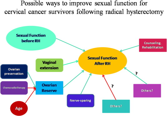 Kahtani wife sexual dysfunction