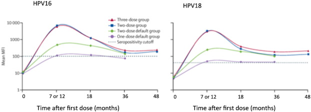 HPV vaccines – A review of the first decade - ScienceDirect