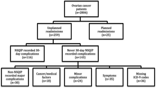 Hospital Readmission After Ovarian Cancer Surgery Are We Measuring Surgical Quality Sciencedirect