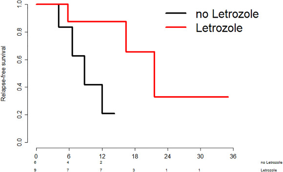 Letrozole May Be A Valuable Maintenance Treatment In High Grade Serous Ovarian Cancer Patients Sciencedirect