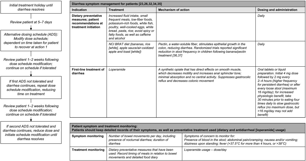 Assessment And Management Of Diarrhea Following Vegf Receptor Tki Treatment In Patients With Ovarian Cancer Sciencedirect