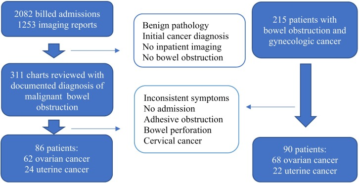 Malignant Bowel Obstruction Due To Uterine Or Ovarian Cancer Are There Differences In Outcome Sciencedirect