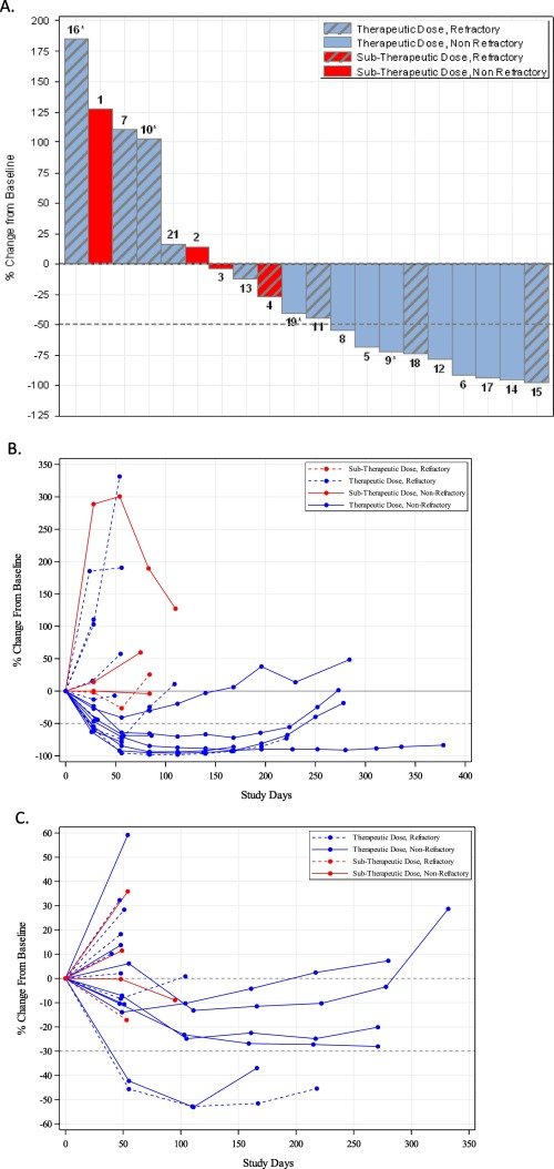 Ofranergene Obadenovec Vb 111 In Platinum Resistant Ovarian Cancer Favorable Response Rates In A Phase I Ii Study Are Associated With An Immunotherapeutic Effect Sciencedirect