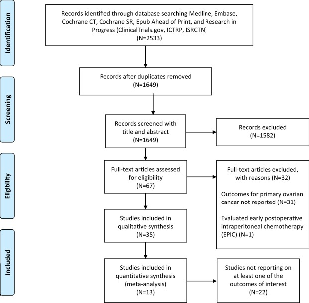 Oncologic Outcomes And Morbidity Following Heated Intraperitoneal Chemotherapy At Cytoreductive Surgery For Primary Epithelial Ovarian Cancer A Systematic Review And Meta Analysis Sciencedirect