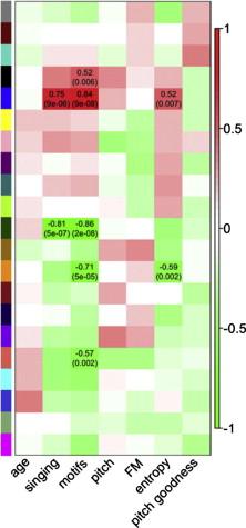 Advancing Avian Behavioral Neuroendocrinology Through Genomics