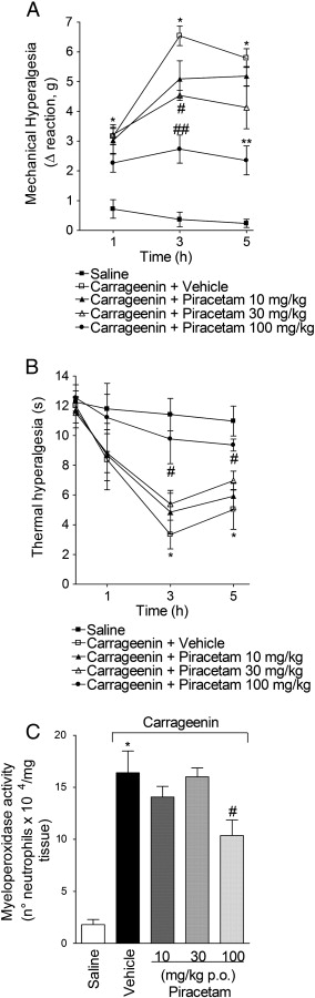 Analgesic Activity Of Piracetam Effect On Cytokine Production And
