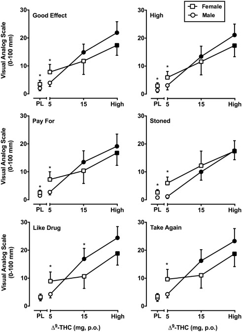 Sex differences in the subjective effects of oral Δ9-THC in