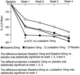 ebastin vs loratadin