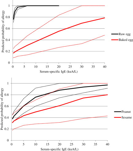 Skin prick test responses and allergen-specific IgE levels as