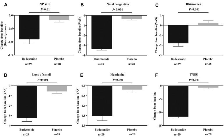 Effect Of Budesonide Transnasal Nebulization In Patients With
