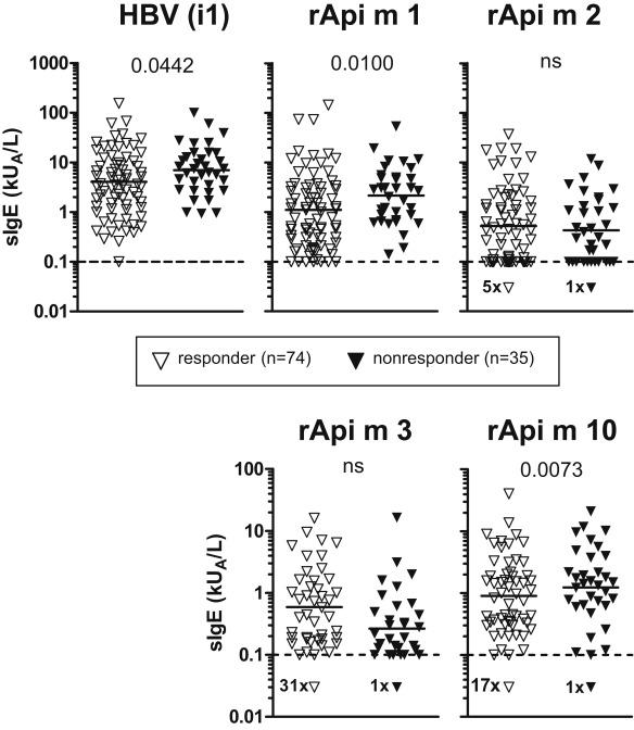 Predominant Api m 10 sensitization as risk factor for treatment