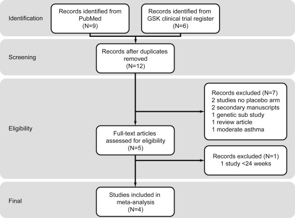 Meta-analysis of asthma-related hospitalization in mepolizumab