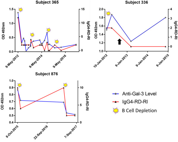 Identification of galectin-3 as an autoantigen in patients