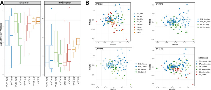 Associations between fungal and bacterial microbiota of airways and