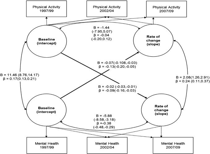 Bidirectional Association Between Mental Health And Physical Activity In Older Adults Whitehall Ii Prospective Cohort Study Sciencedirect