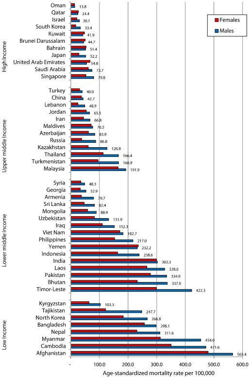 The status of men's health in Asia - ScienceDirect