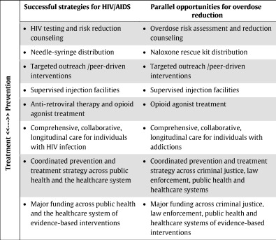 HIV prevention and treatment strategies can help address the