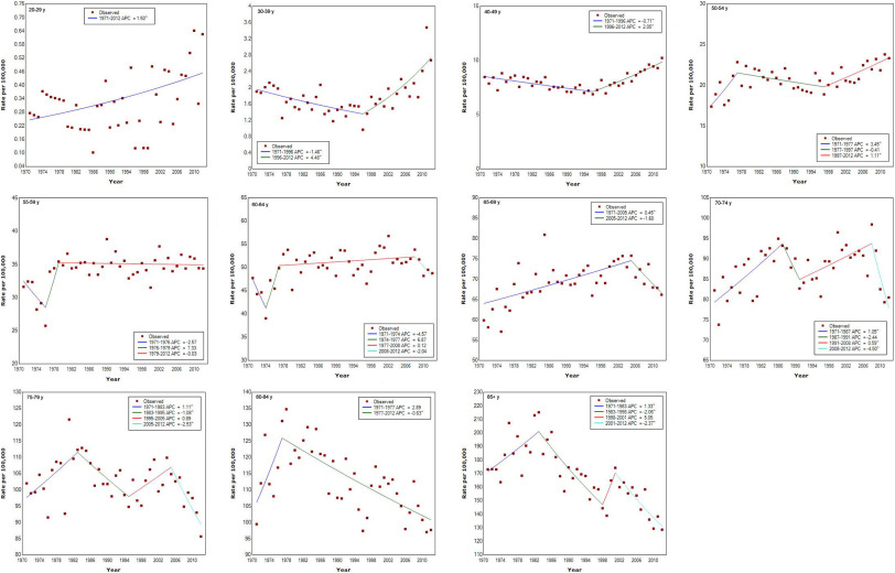 Increasing Colorectal Cancer Incidence Trends Among Younger Adults In Canada Sciencedirect