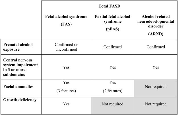Fetal Alcohol Disorders Are Equally >> Screening Prevalence Of Fetal Alcohol Spectrum Disorders In A Region