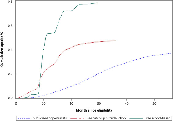 Mode of HPV vaccination delivery and equity in vaccine uptake  A ... e17c60053a910