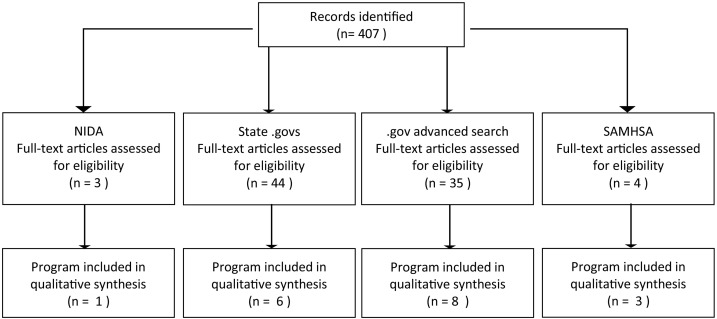 A scoping review of post opioid-overdose interventions