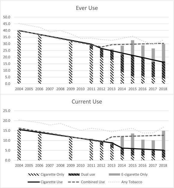 Fig. 1. Prevalence of cigarette, e-cigarette, and use of cigarettes and/or e-cigarettes, U.S. middle school and high school students, 2004–2018 NYTS. Solid and dotted lines are fit from the autoregressive interrupted time series analysis. These lines are predicted values.