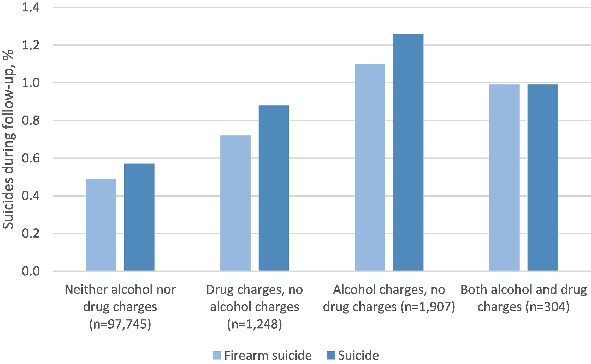 History of Alcohol Offenses Associated with Higher Suicide Risk for Men Who Bought Handguns