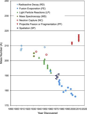 Radioaktivt carbon dating fysik