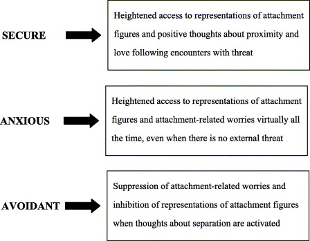 love avoidance cycle