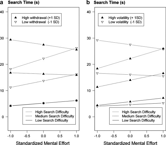 Performance differences explained by the neuroticism facets