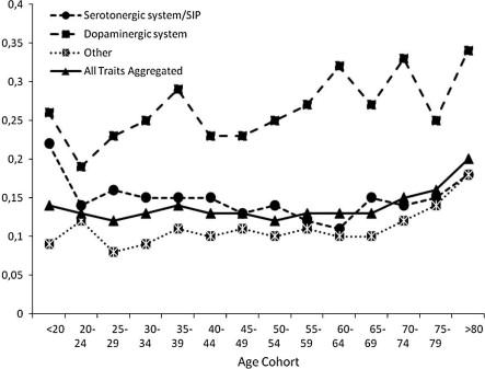 Correlated change of Big Five personality traits across the