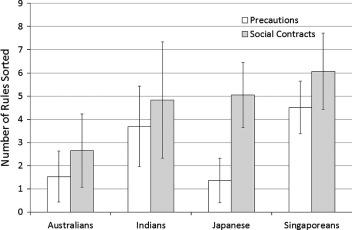 Major personality traits and regulations of social behavior